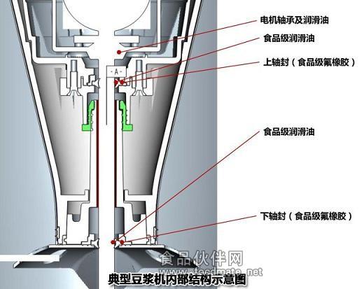 附:典型豆浆机内部结构示意图